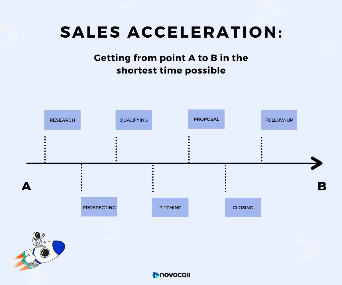 Sales acceleration speeds up the sales process for quicker lead conversion.