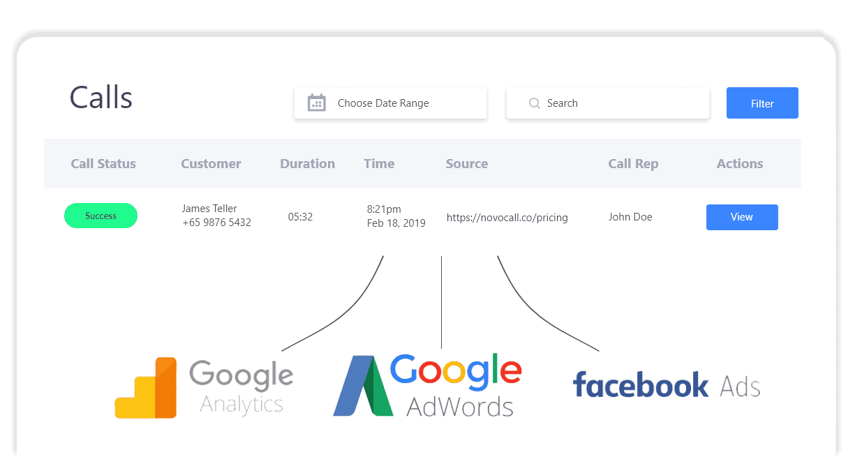Multi-channel call attribution tracking helps you track your customers' entire journey from start to finish.