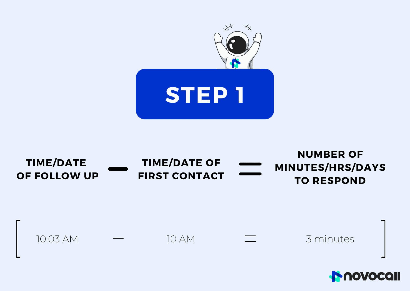 Once you calculate the lead response time for every lead, calculate the total lead response time and then divide it by the number of contacts or leads to obtain the average lead response time.