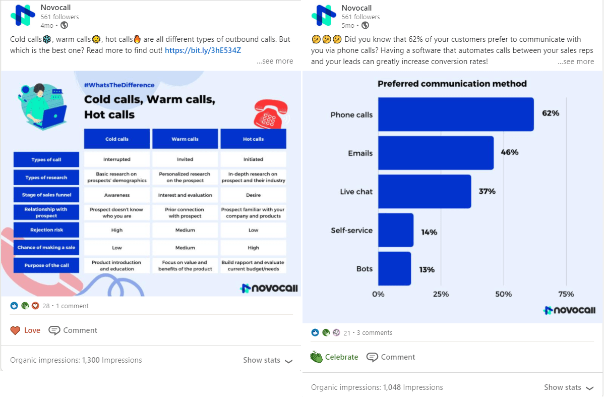 Using customized graphics from our articles instead of our original article cover images have resulted in increased engagement and impressions.