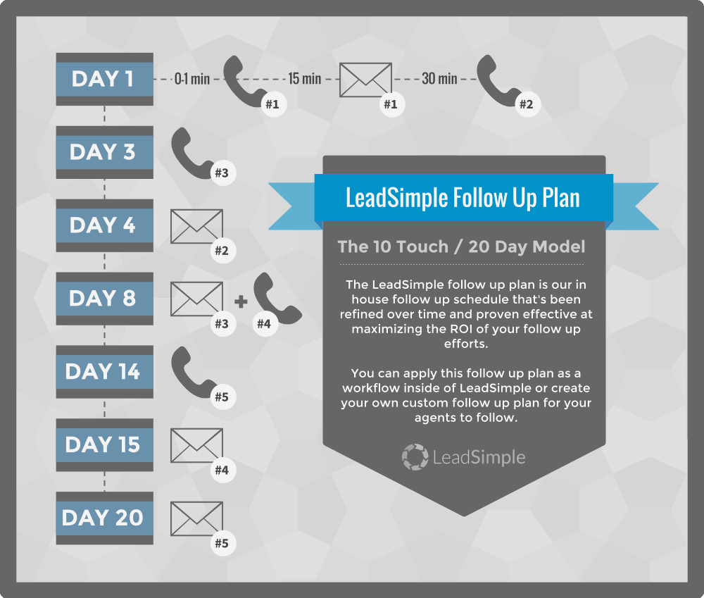 LeadSimple's follow-up plan over a span of 20 days shows a mix of emails and calls that sales reps can use.