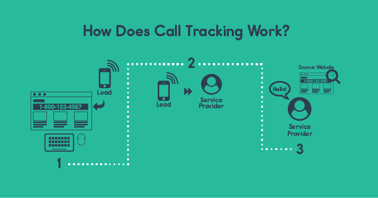 Diagram depicting a general overview of how call tracking works. Source: Boberdoo