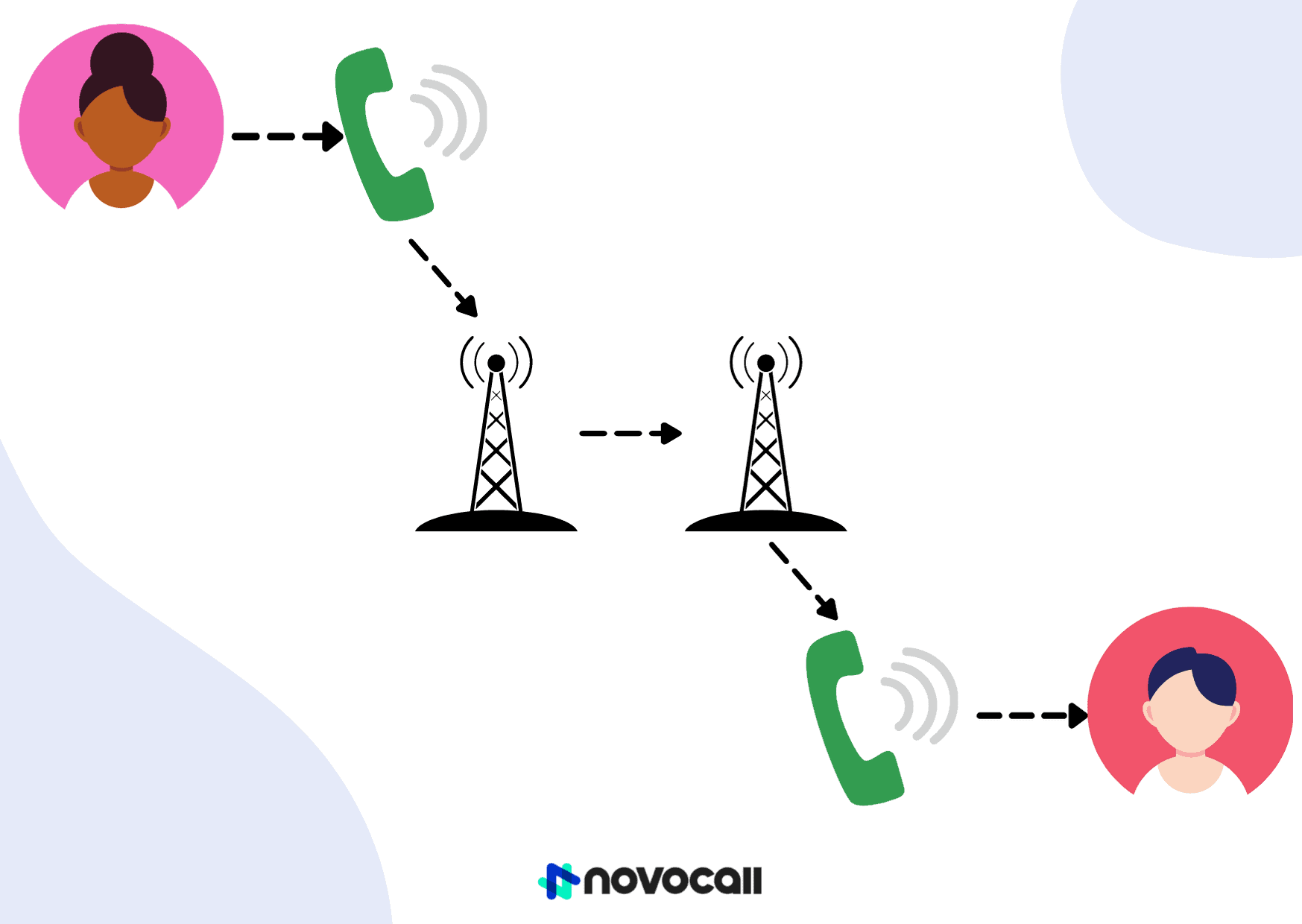 Novocall's infographic on how landline phone systems work.