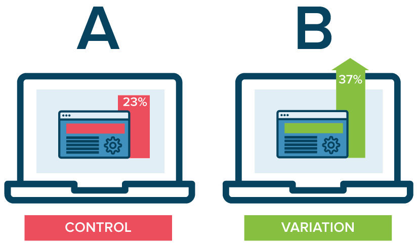 An illustration of what A/B Testing looks like.
