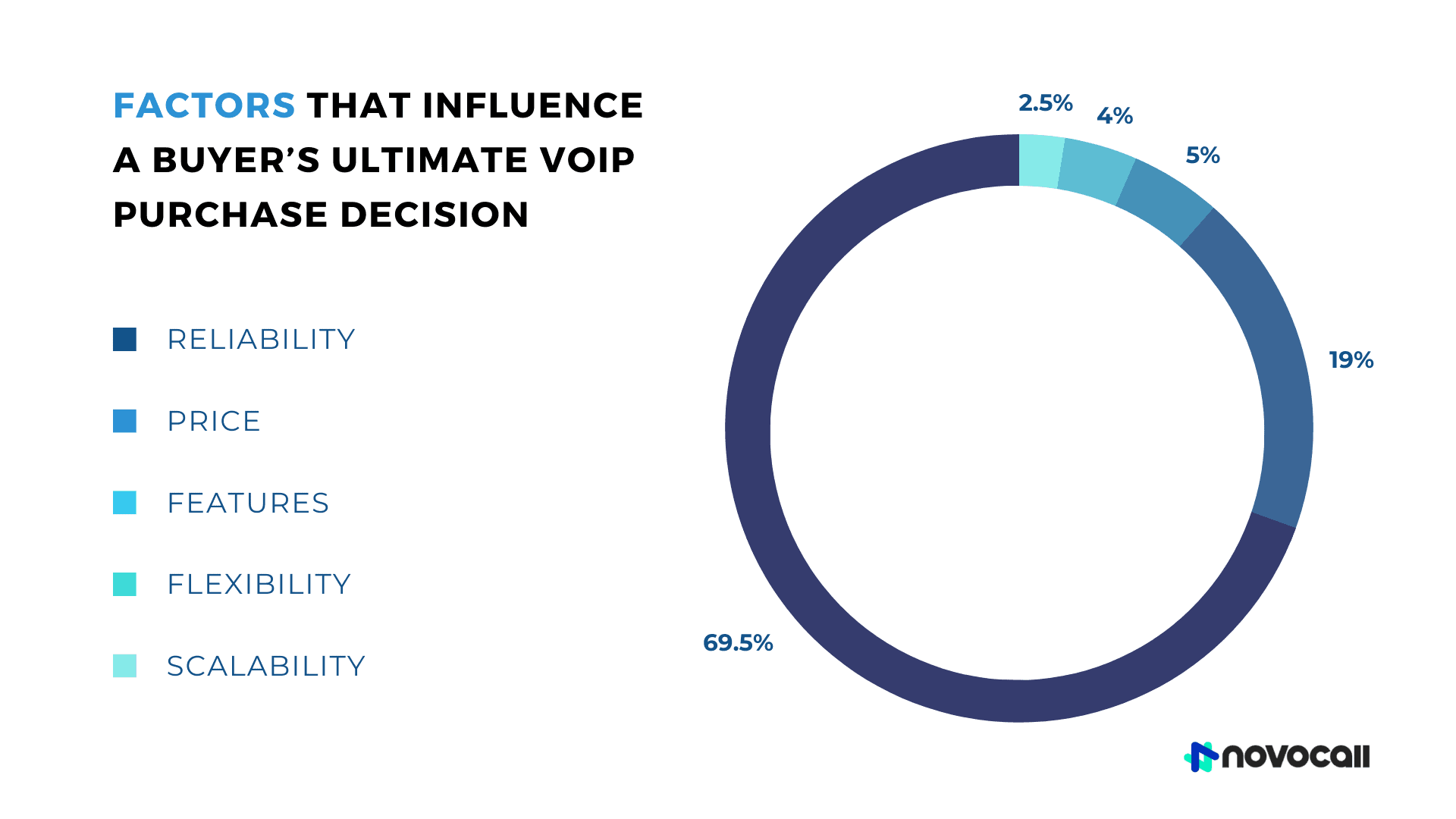 When choosing a VoIP business provider, the factors that influence a buyer's ultimate purchase decision are reliability (69.5%), price (19%), features (5%), flexibility (4%), and scalability (2.5%).